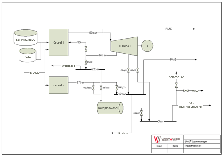 Beispiel eines Wärmenetzes in dem die Verbindung aus Energiebereitstellung und Energieverwendung mittels EPOC optimiert werden.