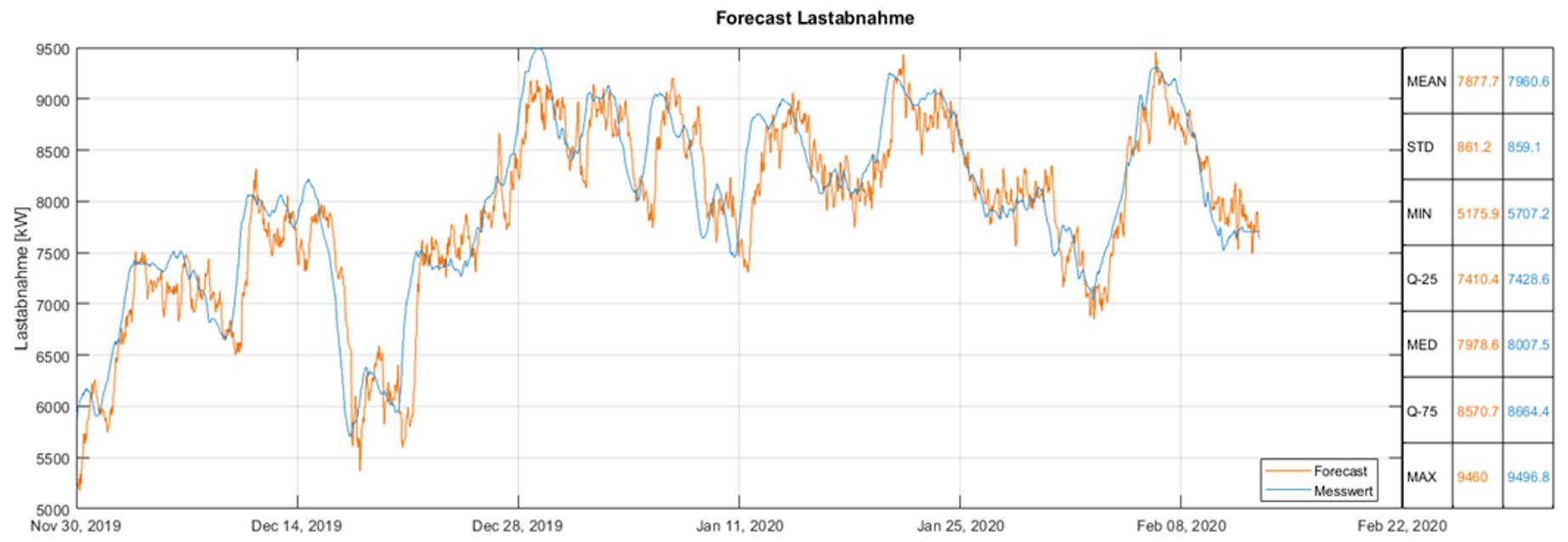 Forecasts Energienachfrage eines Fernwärmenetzes, längerer Zeitraum
