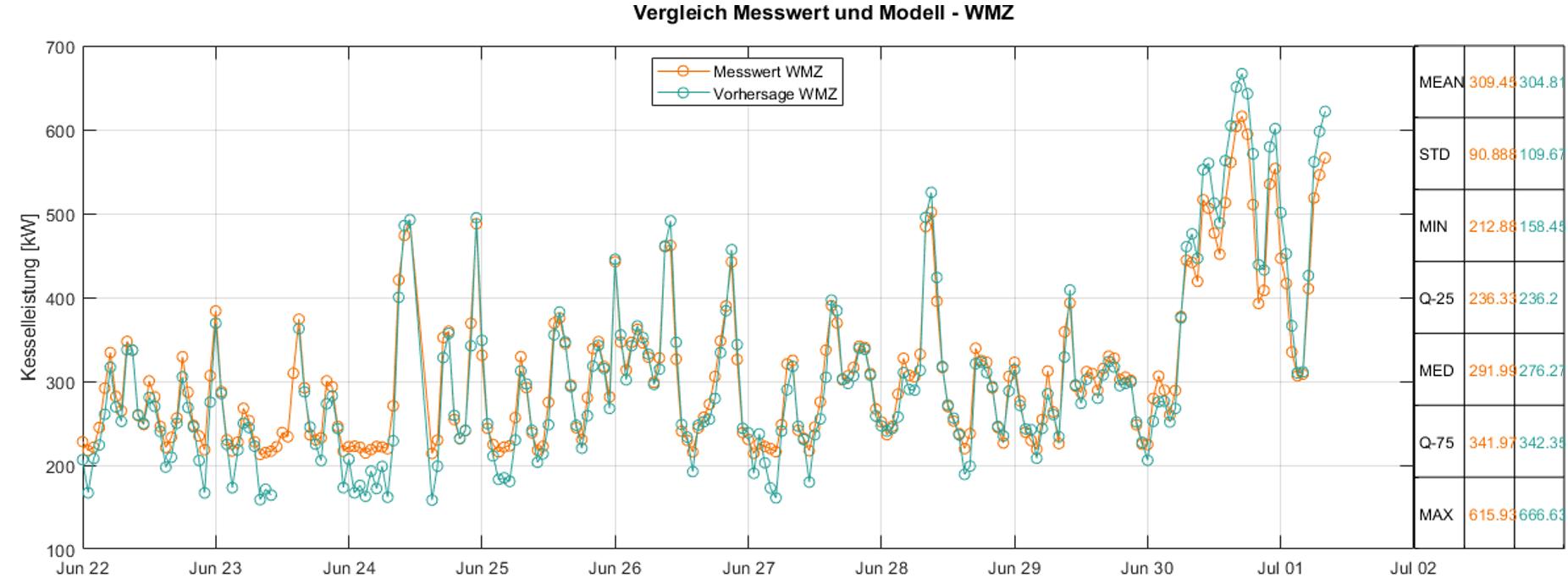 Performance des WMZ-Regressionsmodells