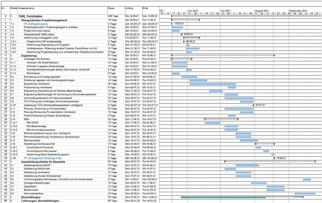 Ausschnitt aus einem Umbauprojekt: Projektstruktur und Terminplan (Gantt-Chart)