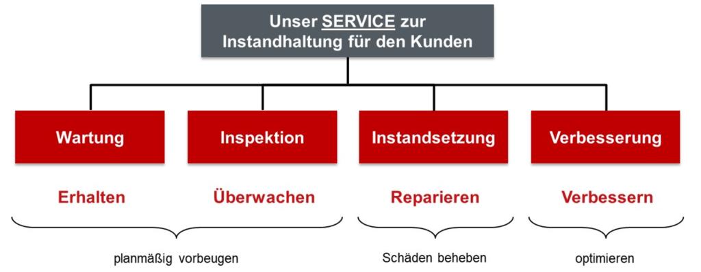 Service Übersicht