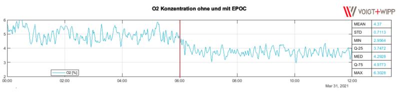 Simulation O2 Konzentration